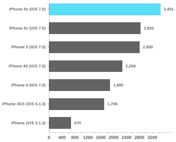 Šaltinis: AnandTech. Browsermark 2.0 rezultatai parodo iPhone modelių našumą atliekant mažiau procesoriaus pajėgumų reikalaujančius veiksmus. Vertinimo rezultatas - kuo daugiau tuo geriau