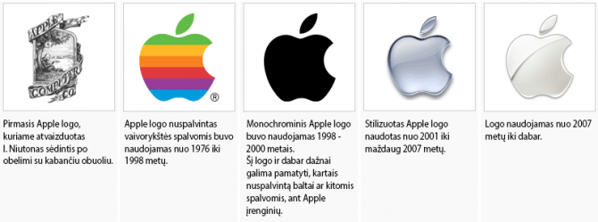 Apple logo evoliucija