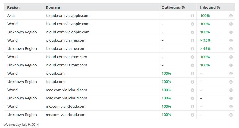 Google transparency report 2014 liepos 9, iCloud elektroninio pašto šifravimas