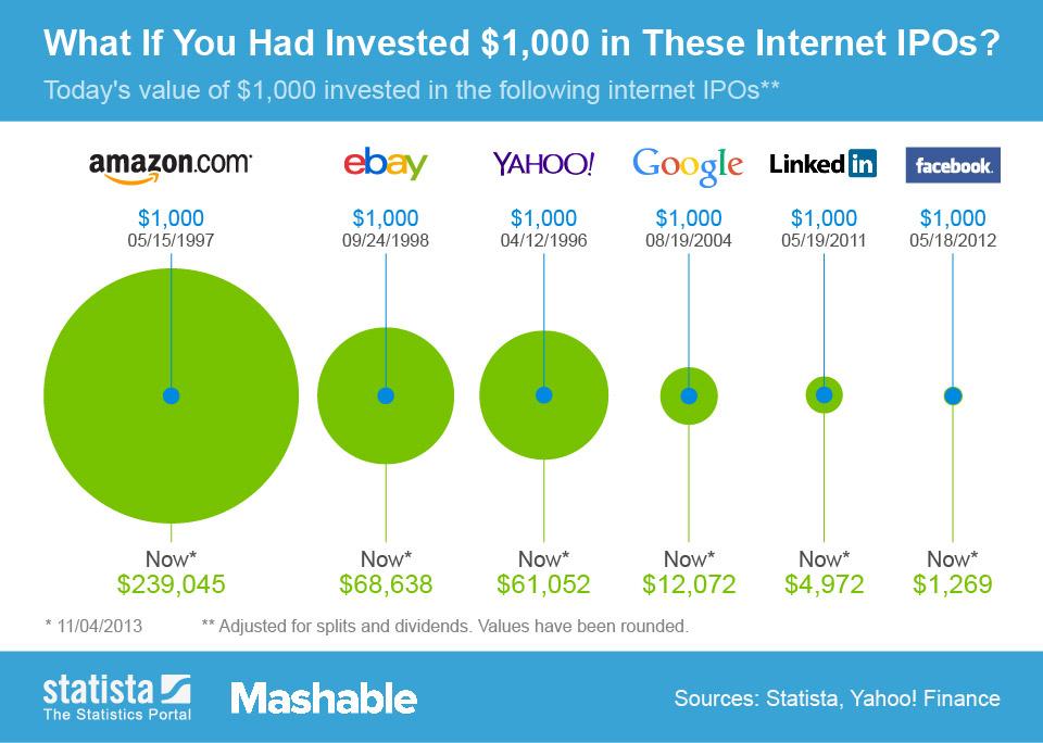 Investuotų pinigų grąža, jei anksčiau būtumėte investavę 1000 JAV dolerių į kai kurias interneto paslaugų kompanijas. Šaltinis: Statista