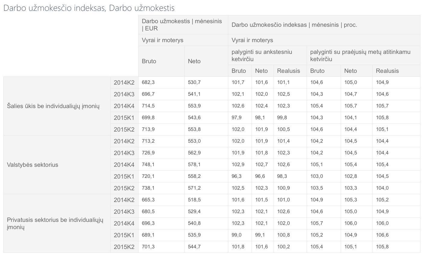Lietuvos statistikos departamento duomenys apie Lietuvos gyventojų pajamas 2015 metų 1-2 ketvirčio laikotarpiais.