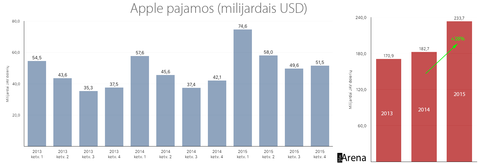 Apple pajamos milijardais USD 2013-2015 metais.