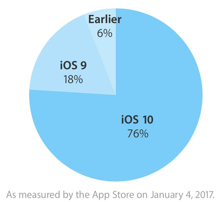 iOS įsisavinimas 2017-01-04