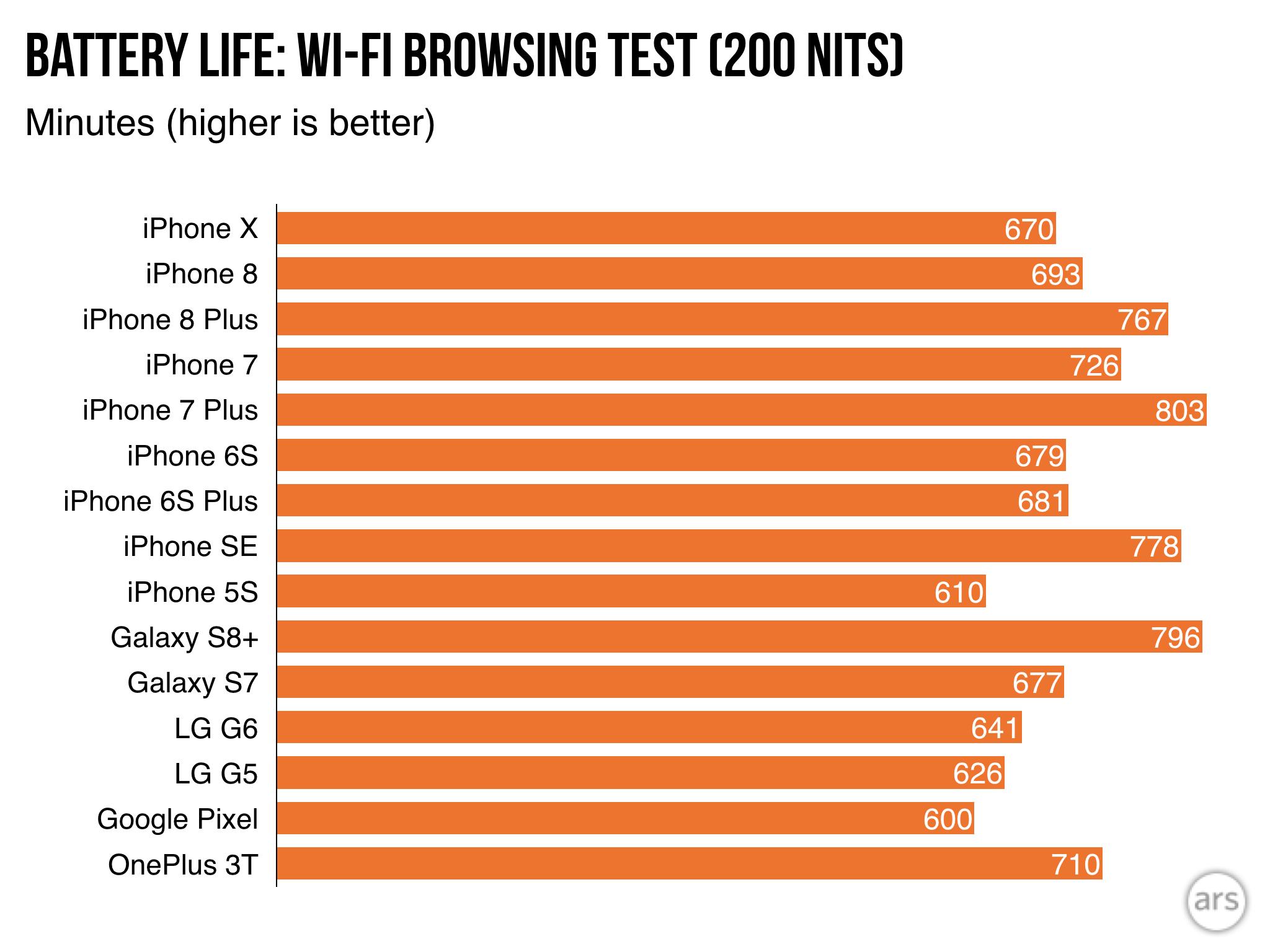 Akumuliatoriaus laikymas naršant internete per Wi-Fi minutėmis (kuo ilgesnė linija — tuo geriau.