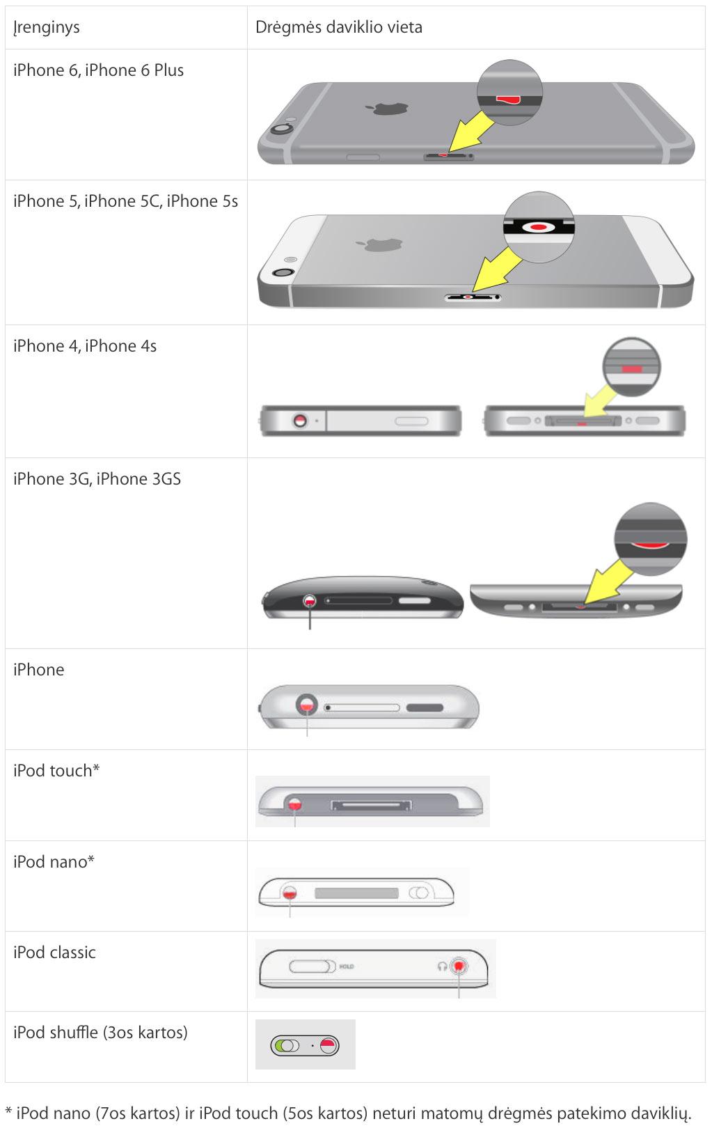 Matomų drėgmės patekimo daviklių vietos iOS įrenginiuose.