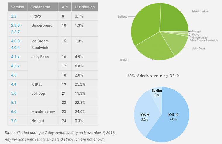 """""""iOS 10"""" vs """"Android Nougat"""" įsisavinimas 2016-11"""