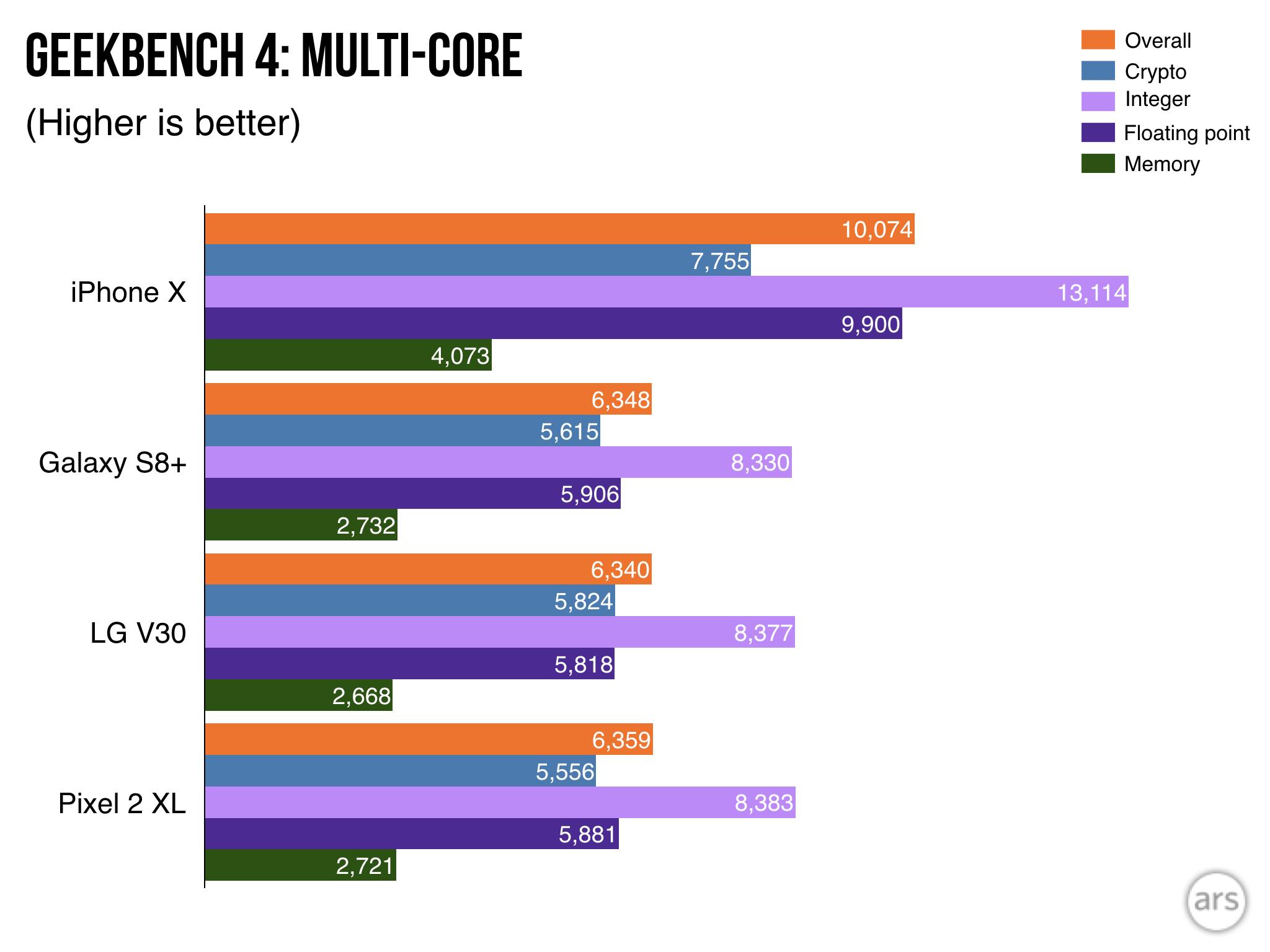 iPhone X ir konkurentų procesoriaus (daugiabranduoliniame režime) pajėgumų testas