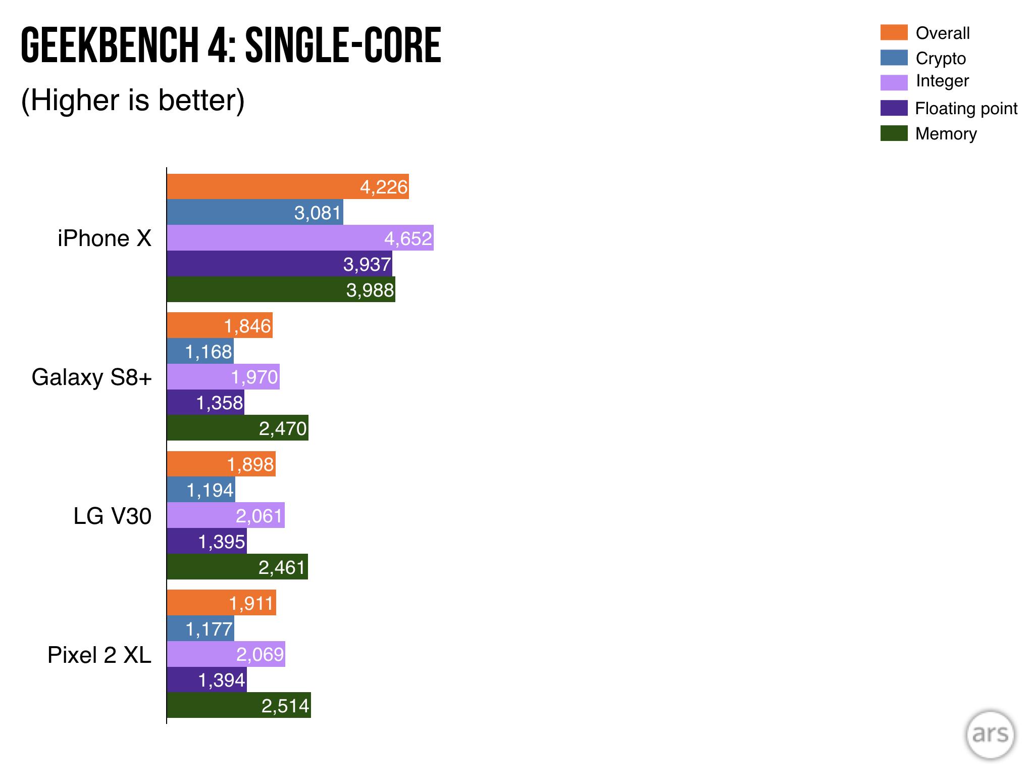 iPhone X ir konkurentų (vieno branduolio) procesoriaus pajėgumų testas