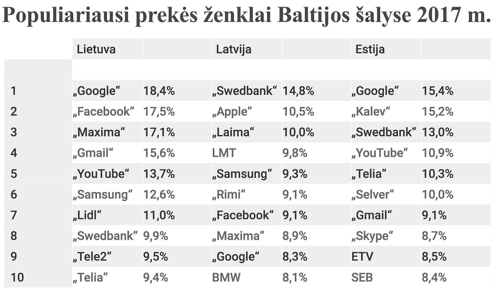 """Sociologinių ir rinkos tyrimų bendrovės """"TNS Emor"""" kartu su partnerėmis Baltijos šalyse atliktas populiariausių prekių ženklų tyrimas rodo, kad neseniai Lietuvos rinkai pristatyti ženklai """"Lidl"""" ir """"Telia"""" iš dešimtuko Lietuvoje išstūmė pasaulinių gamintojų prekės ženklus """"Apple"""" ir """"Nike""""."""